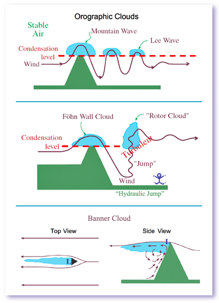 Houze's Cloud Atlas