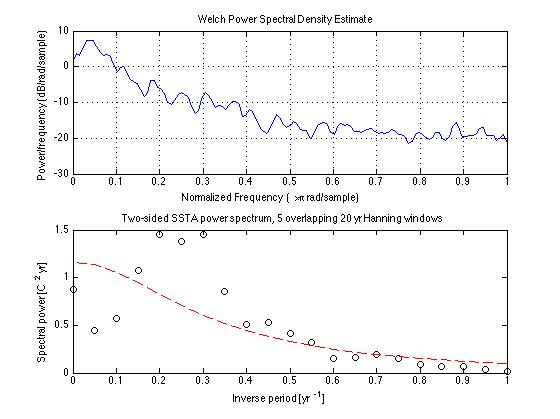 Nino3 4 Script 3: Windowed Fourier Analysis